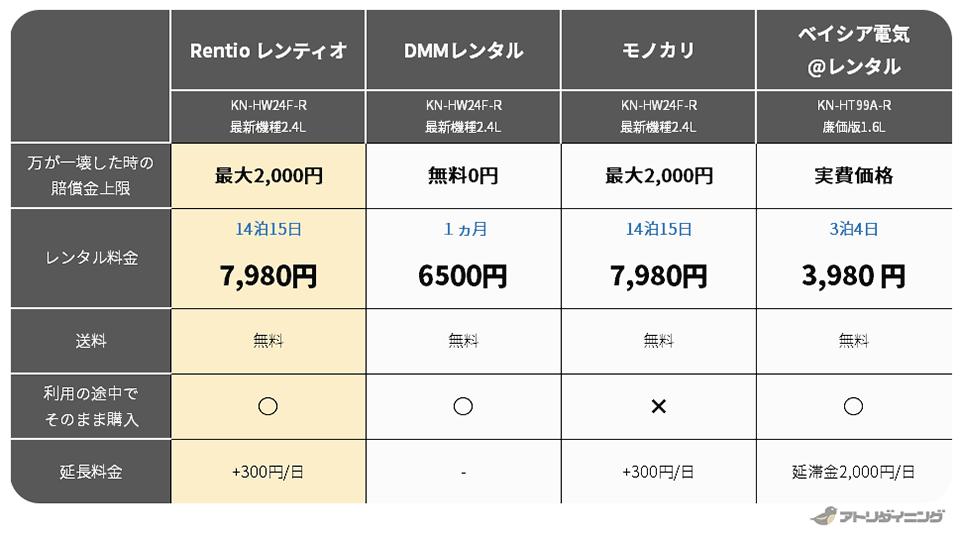 家電レンタル料金の4社比較(ホットクックの場合)レンティオ・DMMレンタル・モノカリ・ベイシア電気`レンタル