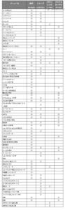 【電気圧力鍋・自動調理鍋5社比較】予約調理可能なメニューリスト